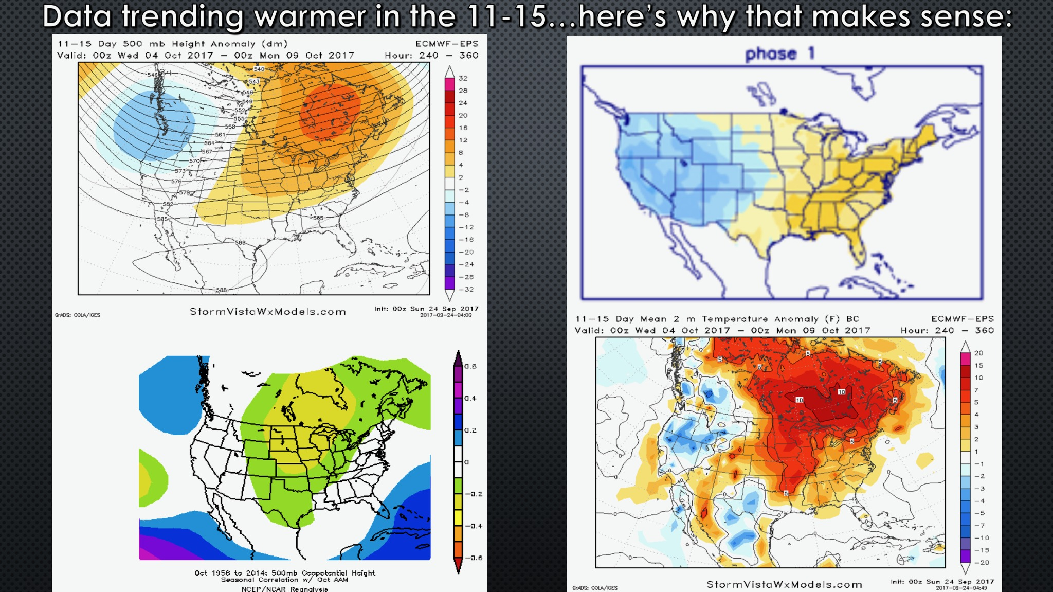 Sunday Week Ahead Forecast: Discussing Warmer Risks Into October. E.